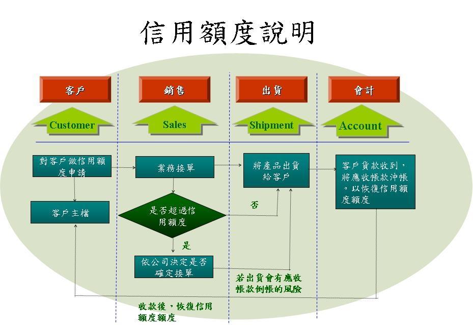 雲端科技ERP系統