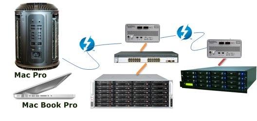 Mac的雷電端口,ATTO供應全方位連接