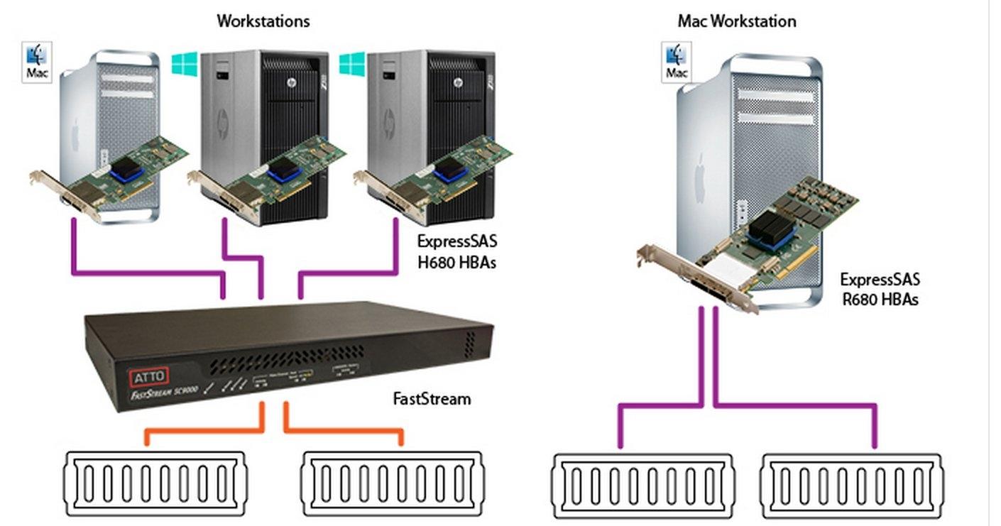 ATTO擁有全系列儲存相關連接裝置和產品