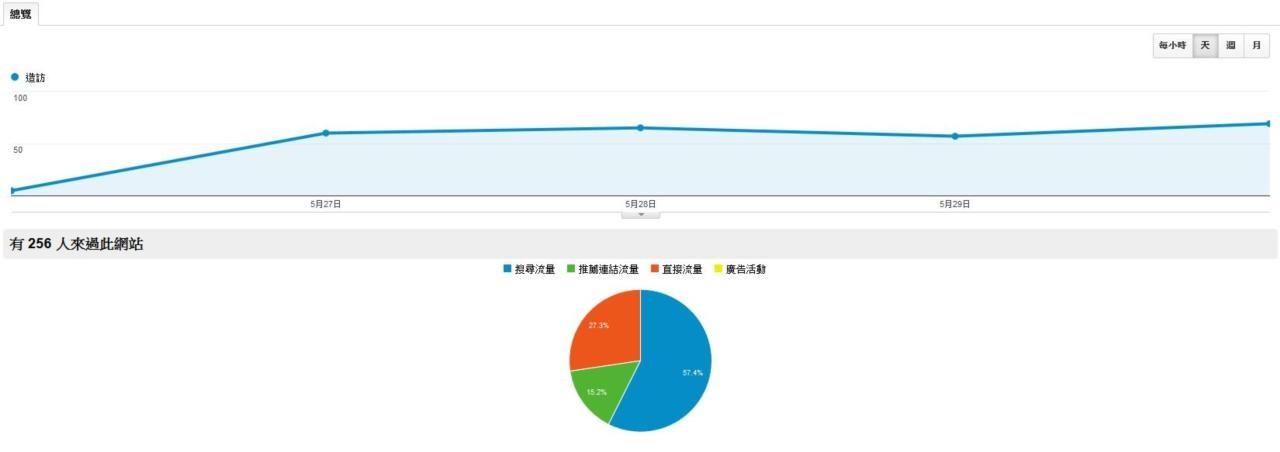 傳統產業B2B網站流量數據參考