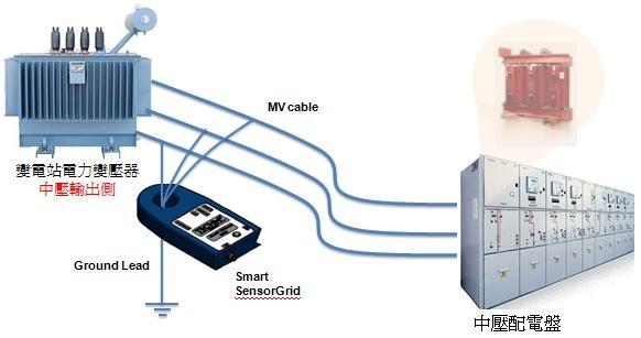 中壓設備絕緣劣化早期警報器(PD)