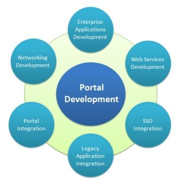 Portal導入應用