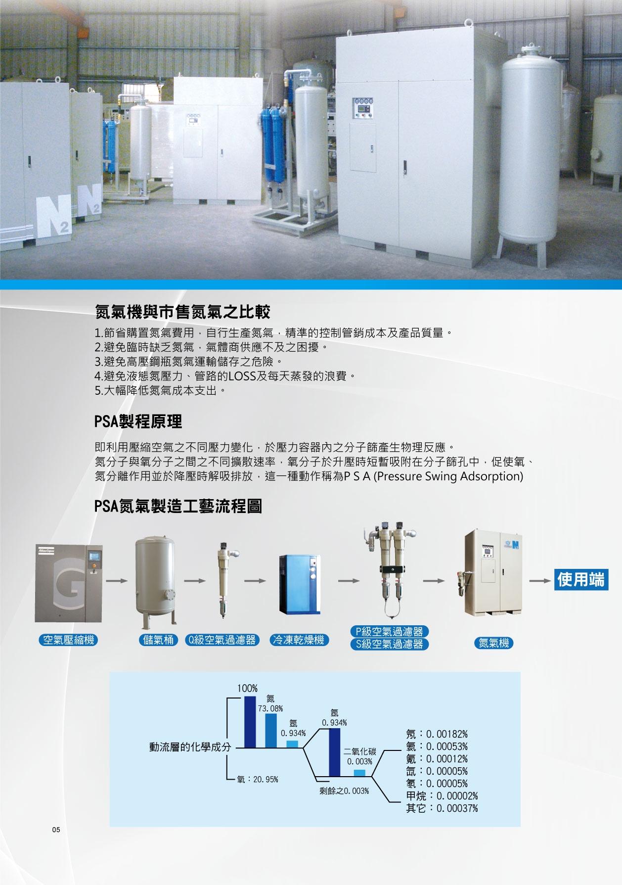 氮氣製造工藝流程圖