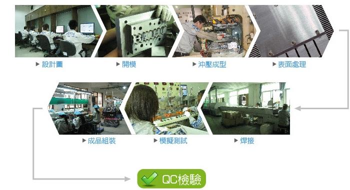 公旭生產製程