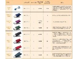 程式加密,軟體加密,USB加密鎖