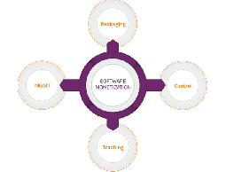 SafeNet幫助智能設備供應商軟體貨幣化轉型