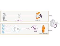 Sentinel LDK Trialware Feature 試用版軟體授權銷售與管理保護